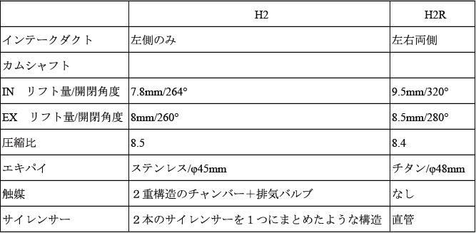 H2H2R相違点