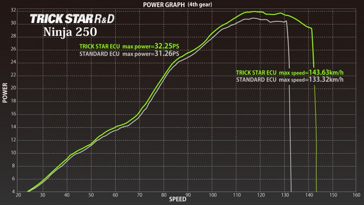 POWER_GRAPH_Ninja250
