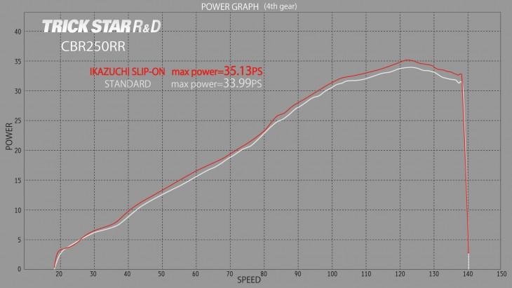 POWER_GRAPH_CBR250RR