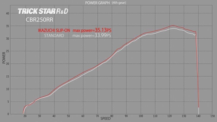 POWER_GRAPH_CBR250RR